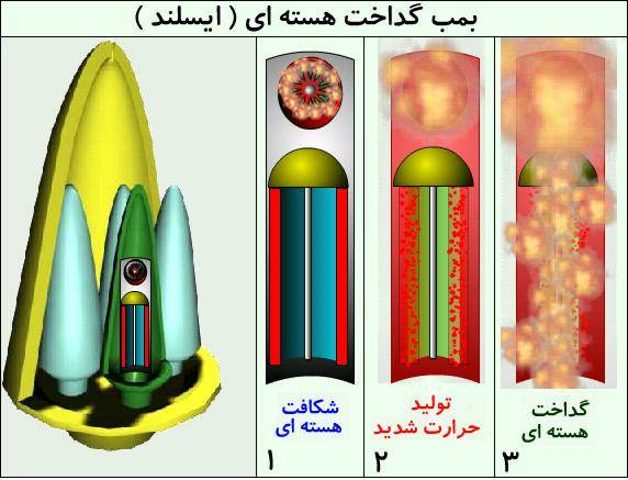 ساختار یک بمبم اتم